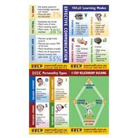 Interpersonal Communication Quick Reference Cards